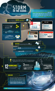 Infographic - Can a Hurricane Impact Cloud Data Centers Cloud Computing?