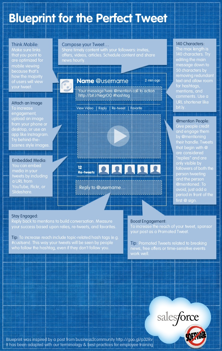 Perfect Tweet Blueprint Infographic